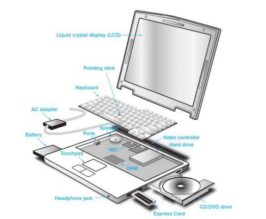 Части за лаптопи  втора ръка